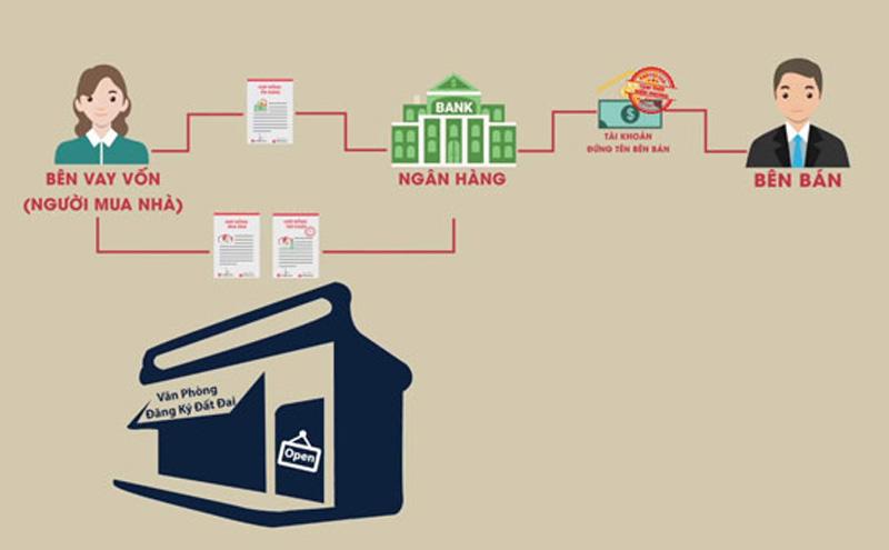 Quy trình vay ngân hàng mua bất động sản